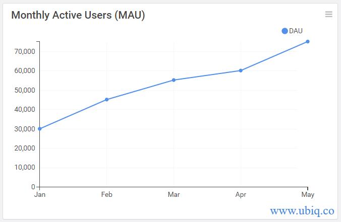 mau line chart