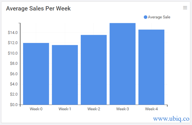 calculate average sales per week in mysql