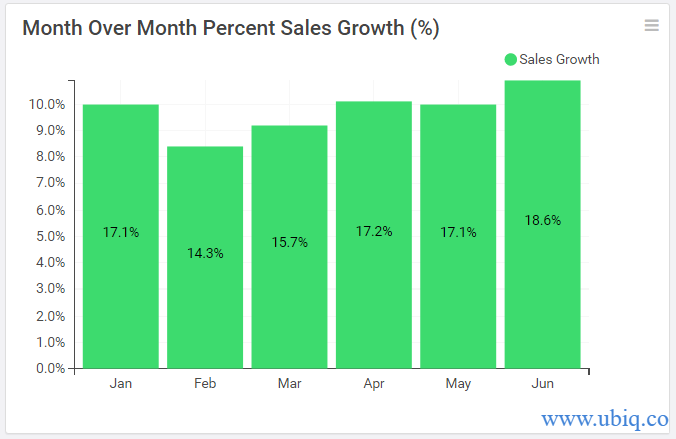month over month percent sales growth