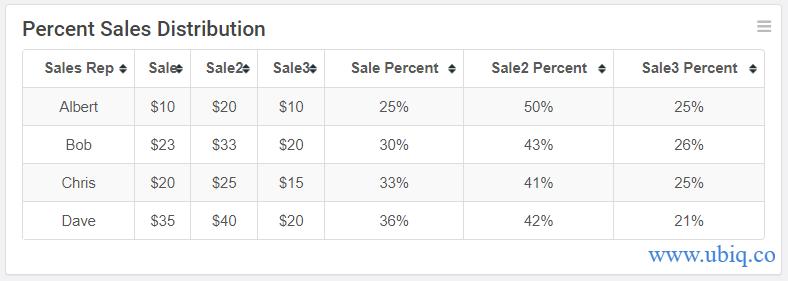 calculate percentage of two columns in mysql