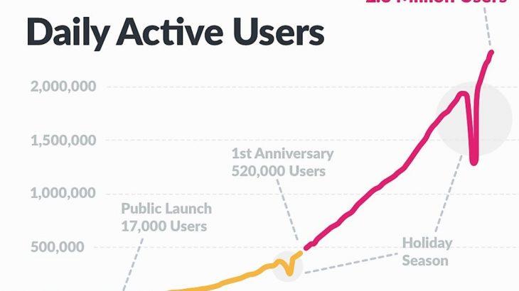calculate daily active users (DAU) in MySQL
