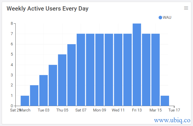 calculate weekly active users in mysql