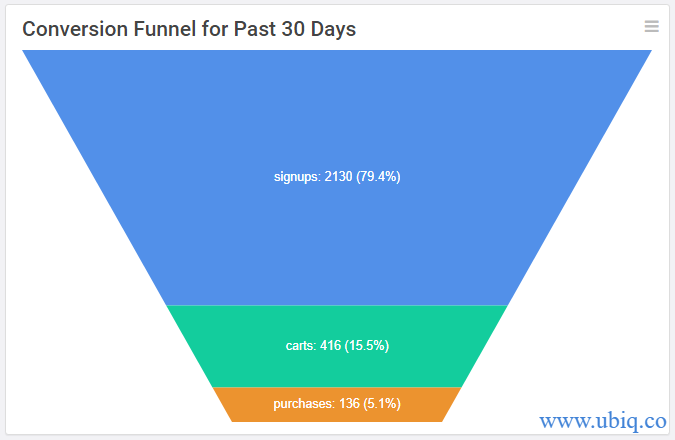 calculate conversion rate funnel chart