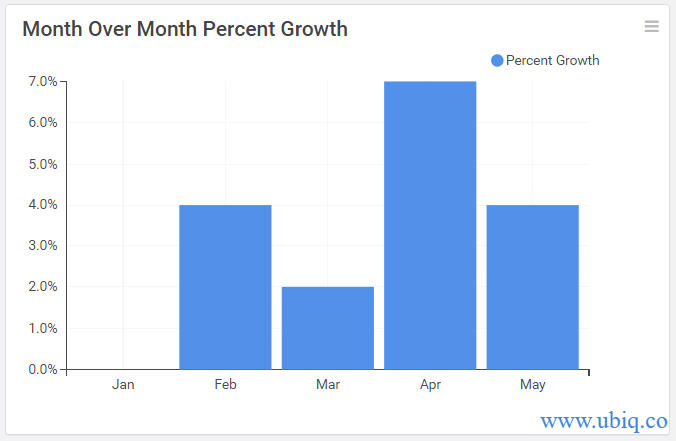 month over month percent growth