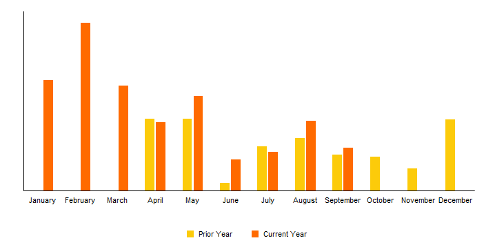 month ovemonth over month growth in postgresqlr month percent growth postgresql