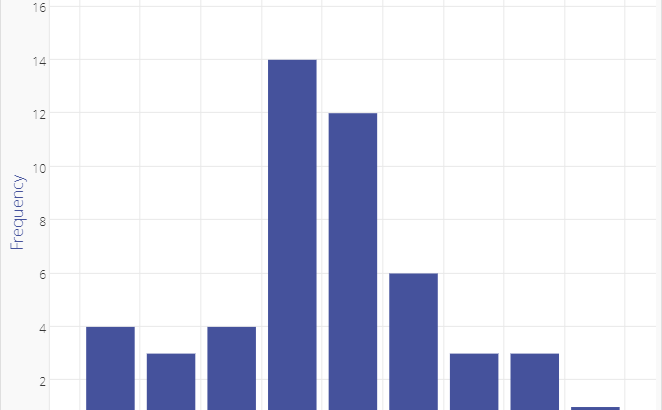 create frequency distribution in mysql