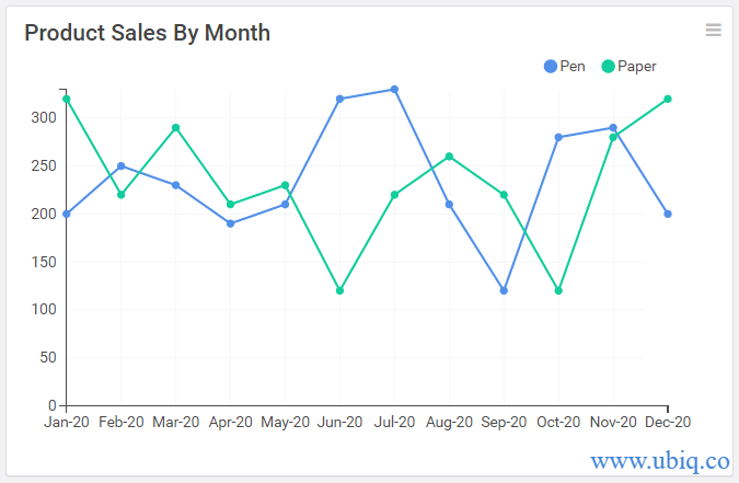 compare product sales by month