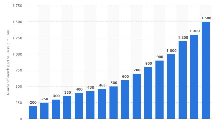 cumulative total users per day