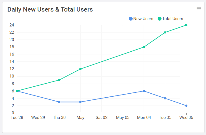 line chart with daily new users and total users