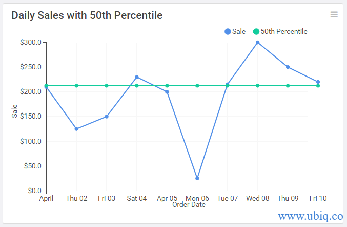 daily sales with percentile