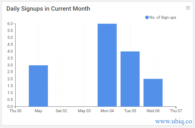 daily signups in current month