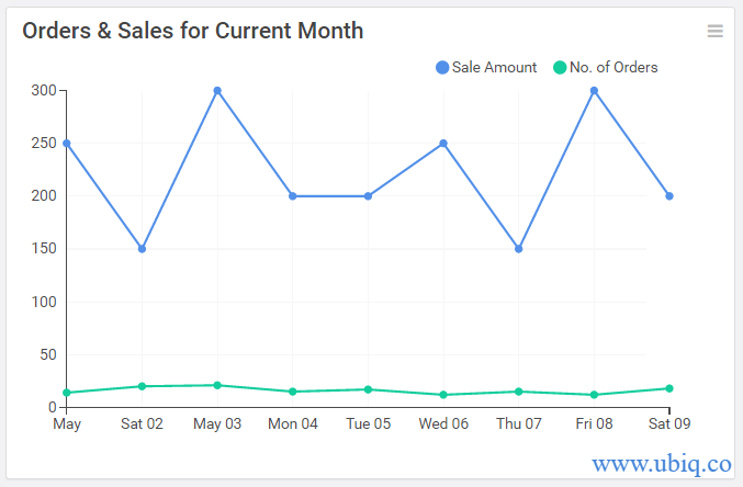 get records for current month in mysql