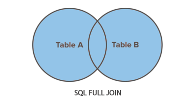 get full outer join in mysql