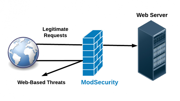 how to install mod_security in centos 7